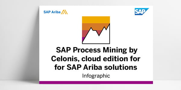 SAP Process Mining by Celonis infographic