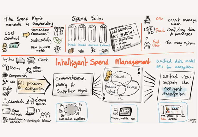 Image excerpt from whiteboard presentation about Intelligent Spend Management on ariba.com